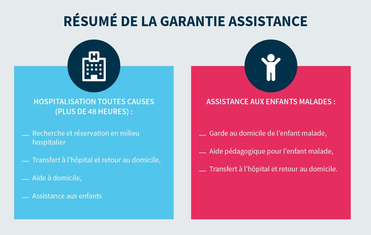 assistance de la mutuelle santé PRO BTP