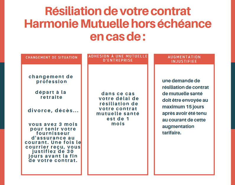 resiliation mutuelle harmonie hors échéance
